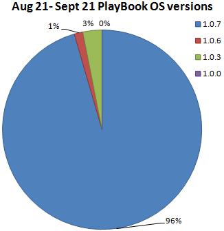PlayBookOS