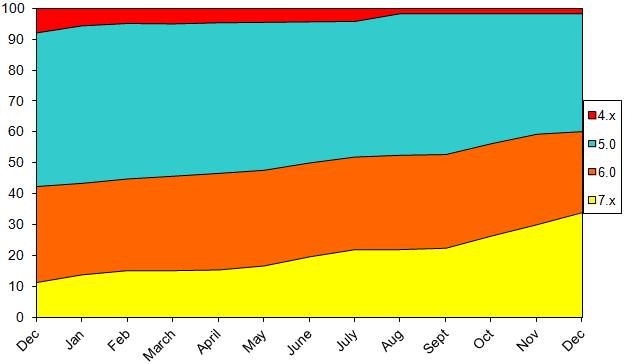 StatsDecember2012