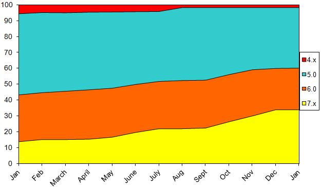 StatsJan2013