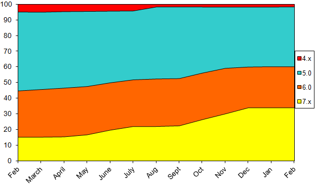 StatsFeb2013