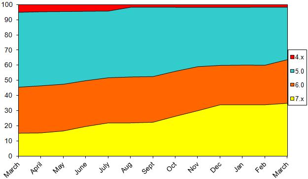 StatsMar2013