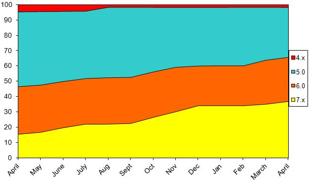 StatsApr2013