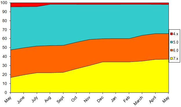 StatsMay2013