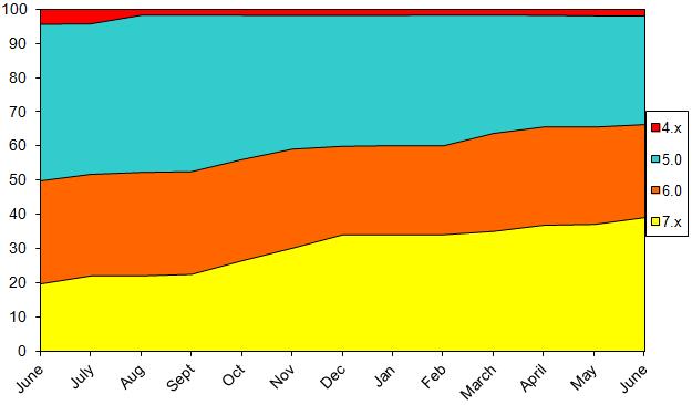 StatsJune2013