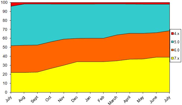 StatsJuly2013
