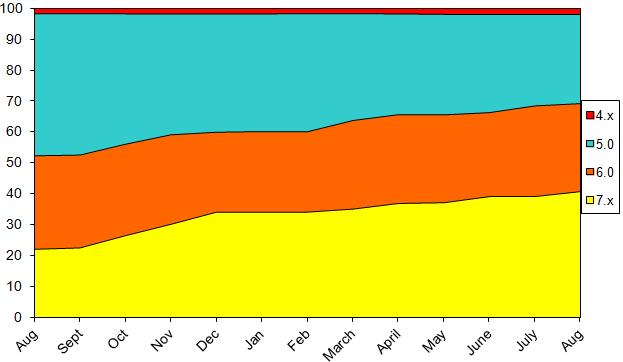StatsAugust2013