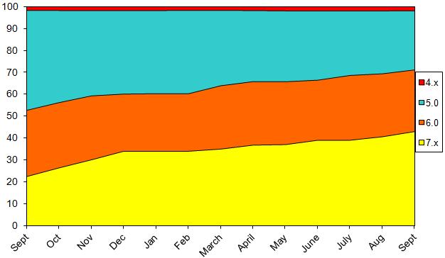 StatsSept2013