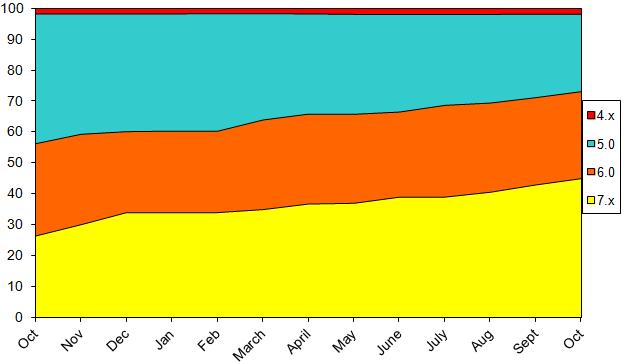 StatsOct2013