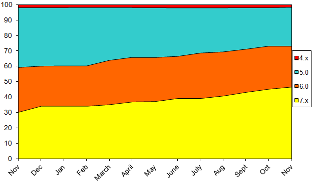StatsNovember2013