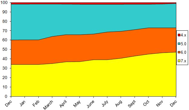 StatsDecember2013