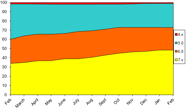 StatsFeb2014