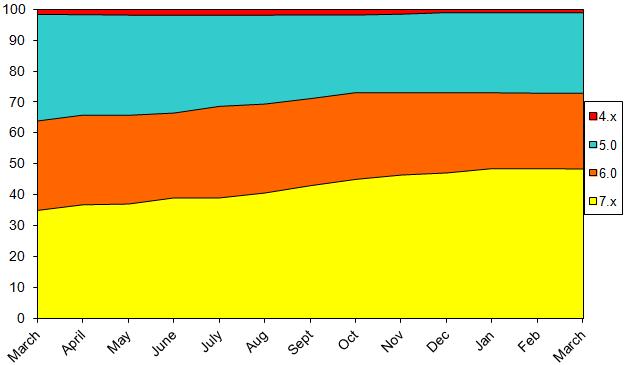 StatsMar2014