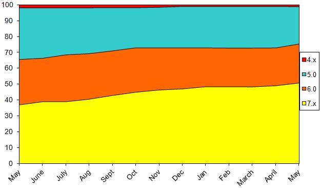 StatsMay2014