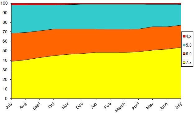 StatsJuly2014