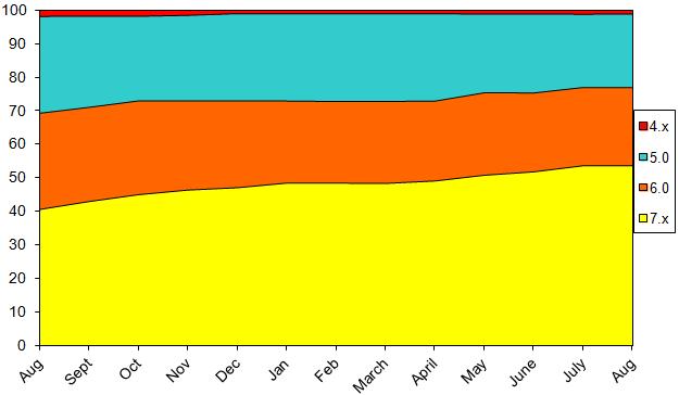StatsAugust2014