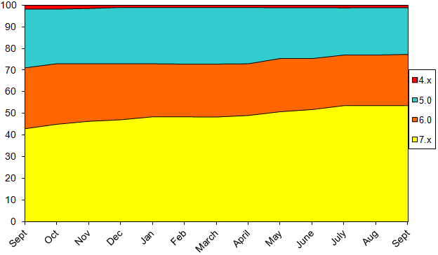 StatsSept2014