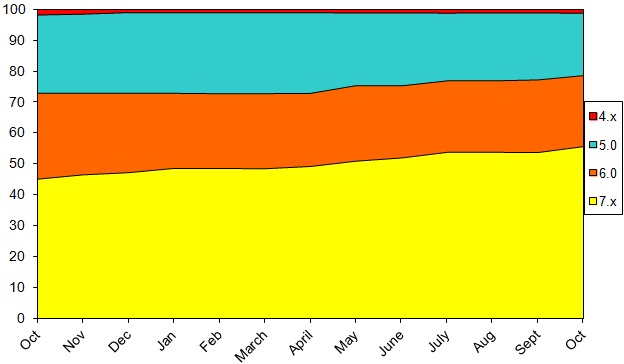StatsOctober2014