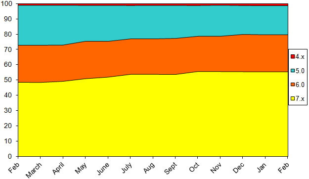 StatsFeb2015