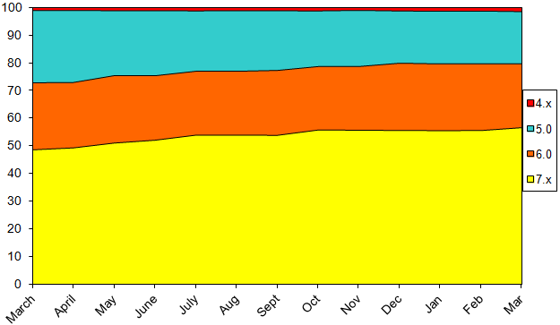 StatsMarch2015