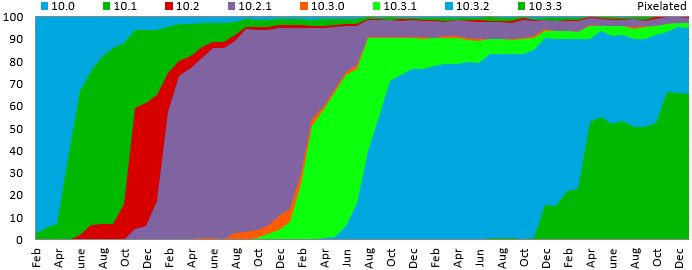 Five years of BlackBerry 10 OS adoption   Ebscer News
